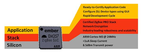Silicon Labs' EM357 ZigBee SoC is a good choice for smart lighting applications.