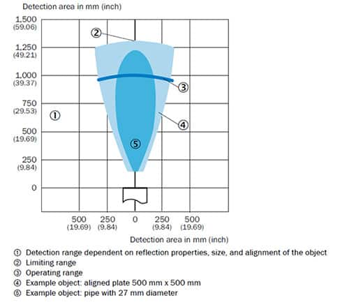 Graph of detection area envelop versus distance