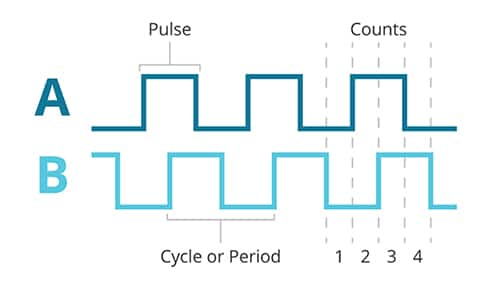 Image of incremental encoder generates pulse waveforms